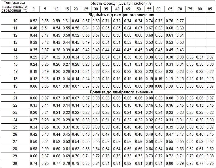 Коефіцієнти для коригування показів рефрактометра без АТК